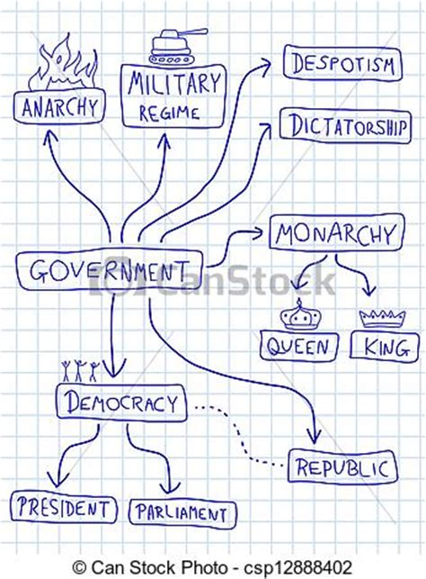 doodle democracy vector clipart of political systems government mind map