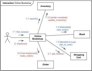 collaboration diagram for restaurant management system shopping uml exles use cases checkout