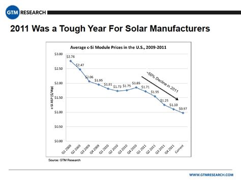 price of a solar cell 5 myths and realities about u s china solar trade competition center for american progress