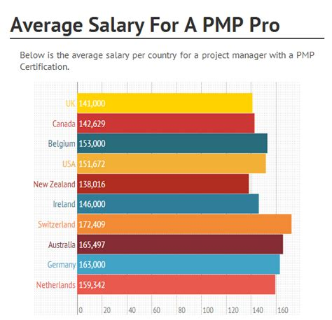 the salary for a pmp certified professional