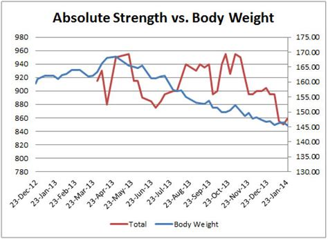 bench press vs body weight the calorie project update 3 how calorie intake