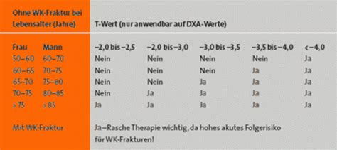 crp wert tabelle osteoporose dr med ro catalin teodosiu frauenarzt
