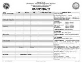 haccp checklist template haccp plan template haccp plan pdf haccp