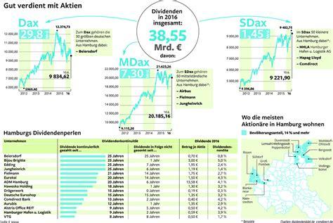 hanseatische bank hanseatische dividendenperlen dividendenadel