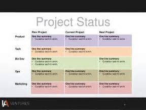 Executive Update Template by Project Status Update Template Excel Excel Template