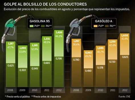 impuesto a gasolina para mejorar competitividad del pas diputada los precios antes de impuestos de gasolina y gas 243 leo en