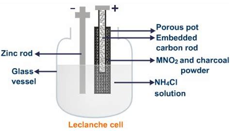 leclanche cell diagram image gallery leclanche cell