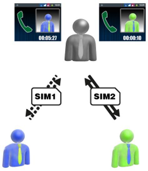 antenne da interno funzionano dual sim dual standby e active come funzionano due