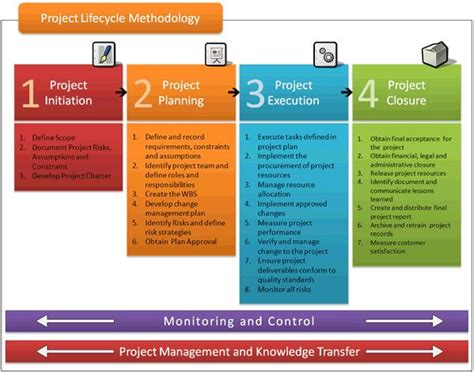 project management methodology template project lifecycle methodology project management and