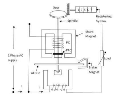 working principle of inductor pdf working principle of induction type energy meter pdf 28 images electrical standards energy