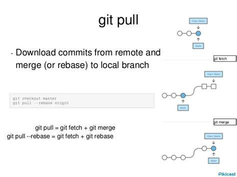 Tutorial Git Fetch | git tutorial
