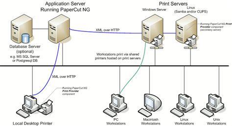 design application server multiple print servers