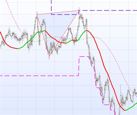 pattern trading plc double top and double bottom detector m w patterns