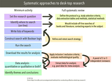 What Is Desk Review In Research Methodology by Systematic Approach To Desk Top Research And