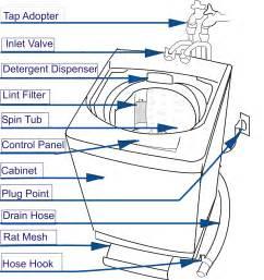 Kitchenaid Toaster Oven Manual Kitchenaid Dishwasher Thermal Fuse Location Kitchenaid