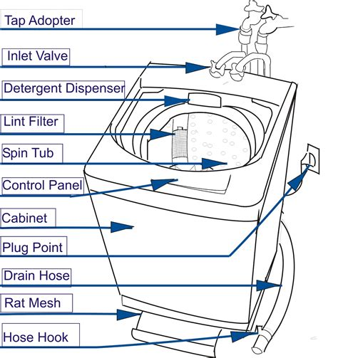lg semi automatic washing machine wiring diagram lg