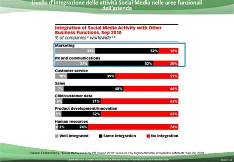 transfert si鑒e social l impatto dei social media mercato e trend caduti nella