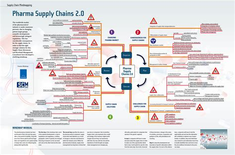 the healthcare supply chain best practices for operating at the intersection of cost quality and outcomes second edition books mind map pharma supply chains 2 0 supply chain movement