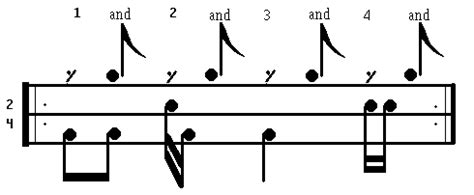 drum pattern ska drum lesson reggae ska dancebeats