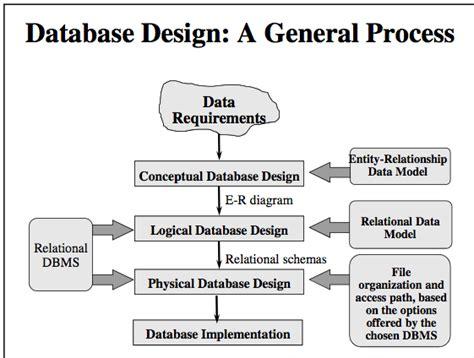 database design process adalah چنيوس دروس برمجة قواعد بيانات تحليل نظم