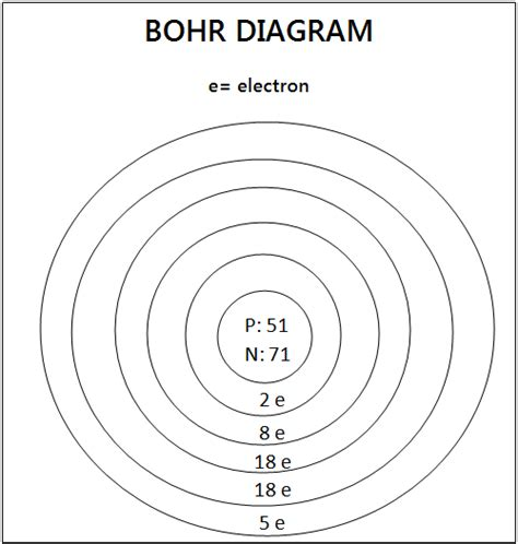 what is the bohr diagram bohr diagram antimony