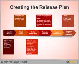 how to create template in powerpoint business process flow diagram creative tips for