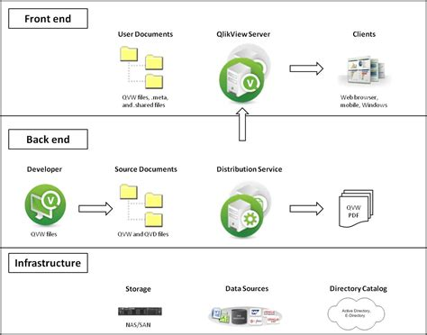 qlik sense server tutorial architecture qlikview