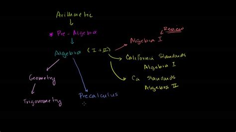 navigating  khan academy video library youtube