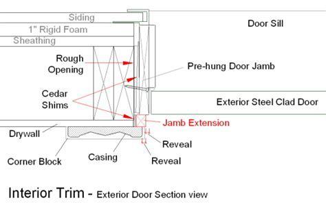 Exterior Door Framing Details Frame A Door Rough Opening Fine