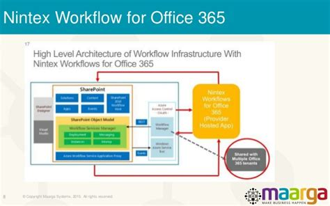 nintex workflow for office 365 migrating lotus notes applications to sharepoint