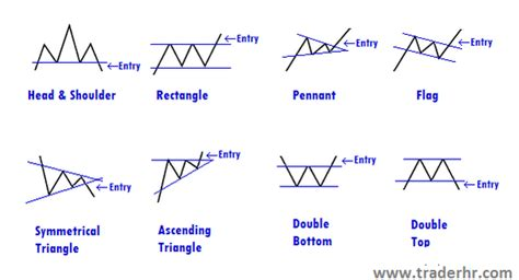 meaning pattern of trade chart patterns slope of hope