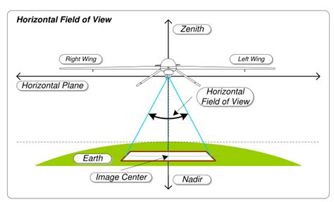 Lu Proji Vixion field of view