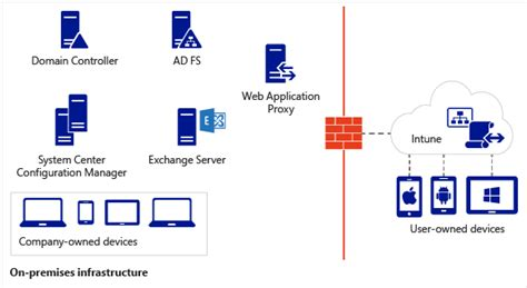 mdm mobili mobile device management design considerations guide