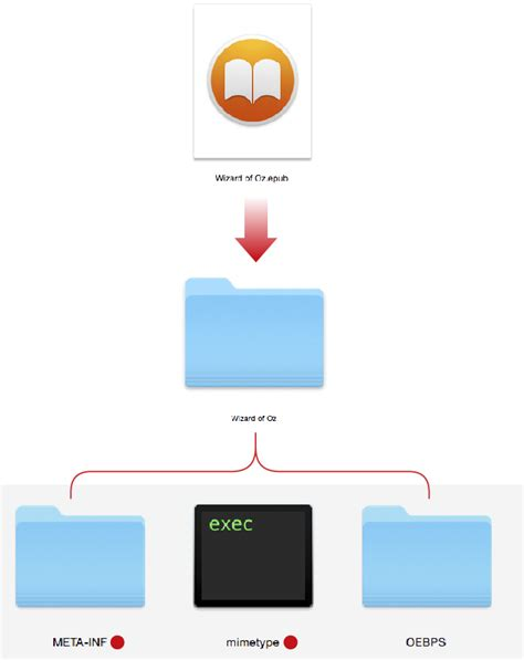 epub format structure epubs under the hood thelawlers com