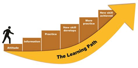 image gallery learning journey