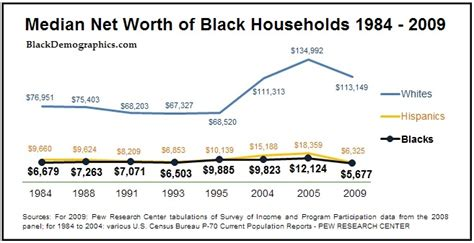 average net worth upper middle class blackdemographics com middle class
