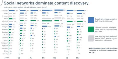 survey best way to reach millennials is on social media