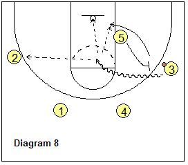 basketball swing offense youth basketball swing offense coach s clipboard