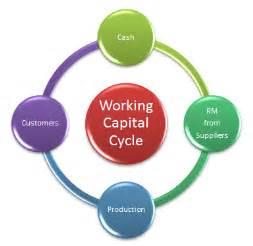 How toimprove working capital