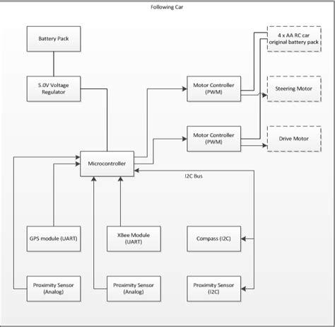 block diagram of car block diagram of car 28 images parking block diagram