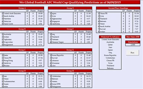 european cup qualifying table caf fifa cup qualifiers