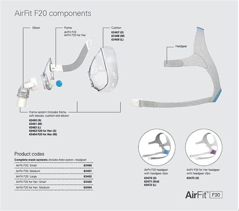 Resmed Airfit F20 Full Face Mask W Headgear Full Face Masks As Well As Full Face Breathing Systems Cpap Mask Fitting Template