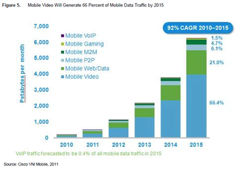 mobile data rates cisco predicts mobile data traffic explosion by the