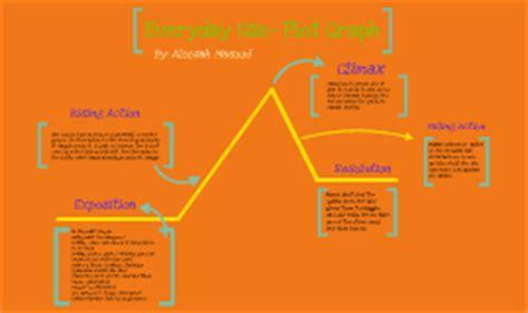 everyday use plot diagram copy of everyday use plot graph by on prezi