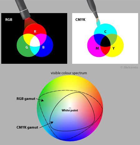cmyk spectrum rgb versus cmyk illuscientia scientific illustration