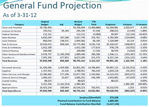 budget projection template budget projection template 28 images budget project