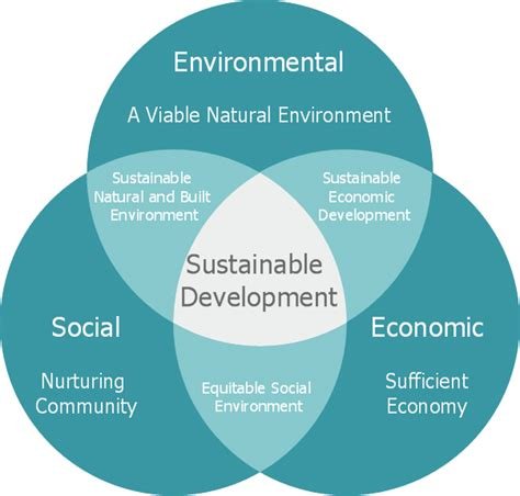 Sustainable Development what is sustainable development and why is it so important