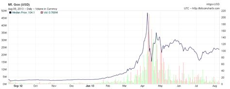 Bitcoin Stock Chart 5 by 15 Reasons Why Bitcoins Are Better Than Gold Telecom