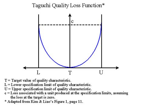 taguchi diagram estimating quality costs with quality loss functions