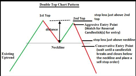 pattern trading strategy double top chart forex trading strategy